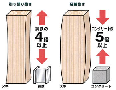 軽くて強い無垢材は、耐震性に優れています。
